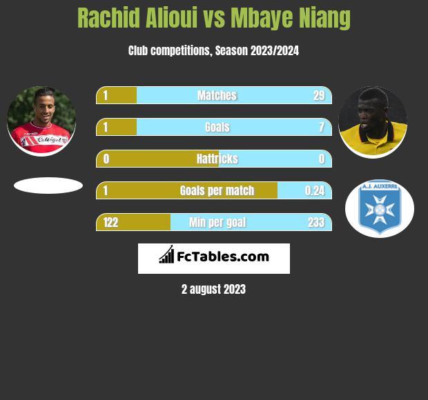 Rachid Alioui vs Mbaye Niang infographic