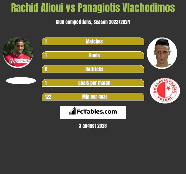 Rachid Alioui vs Panagiotis Vlachodimos infographic