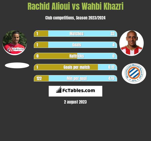 Rachid Alioui vs Wahbi Khazri infographic