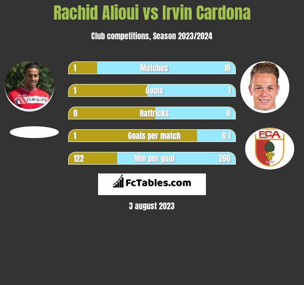 Rachid Alioui vs Irvin Cardona h2h player stats