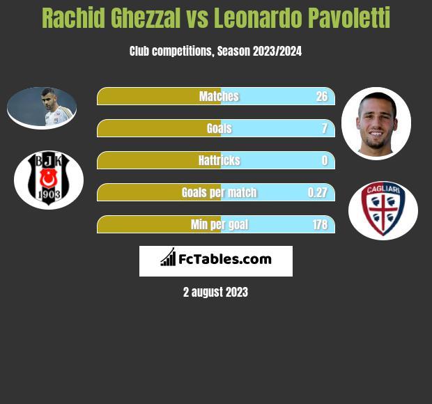 Rachid Ghezzal vs Leonardo Pavoletti infographic