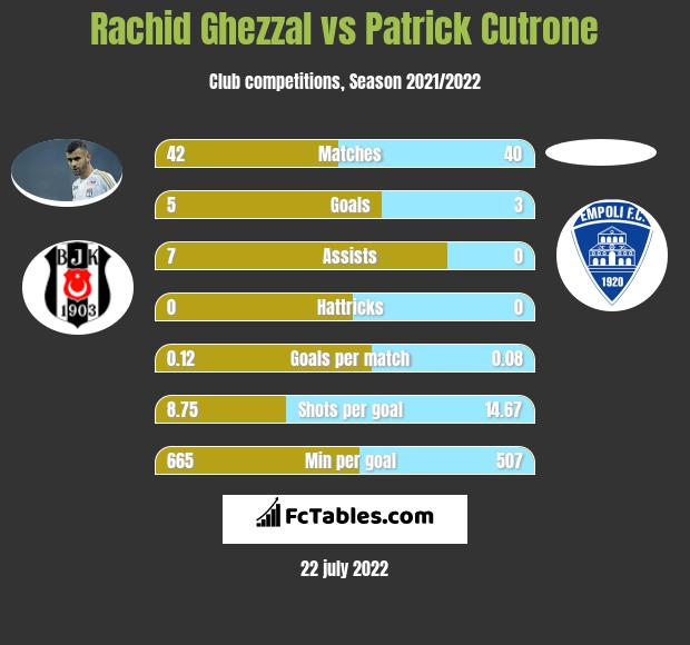 Rachid Ghezzal vs Patrick Cutrone infographic