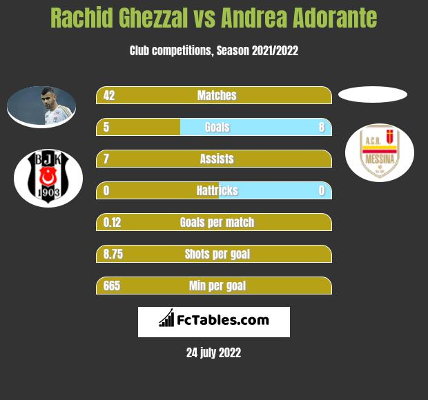 Rachid Ghezzal infographic statistics for Parma