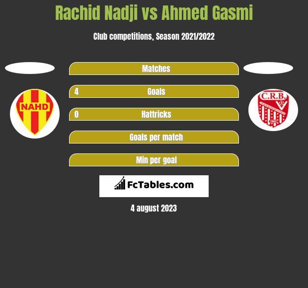 Rachid Nadji vs Ahmed Gasmi h2h player stats