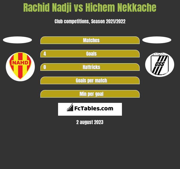 Rachid Nadji vs Hichem Nekkache h2h player stats