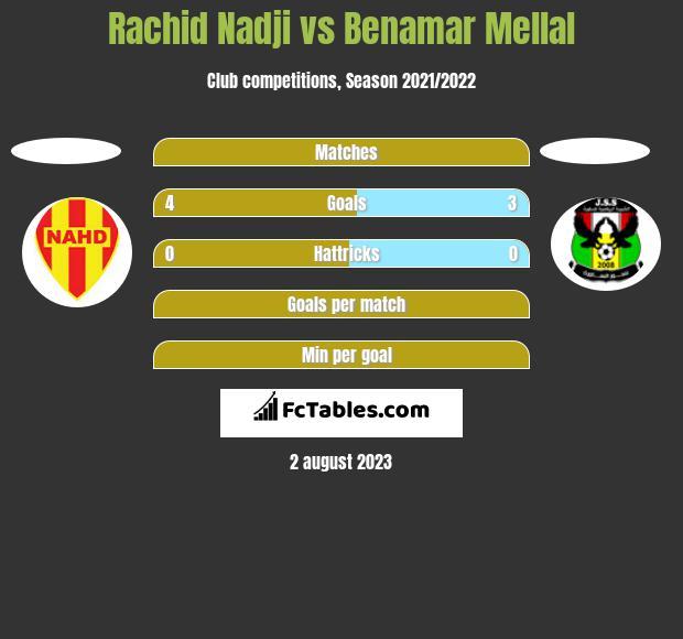 Rachid Nadji vs Benamar Mellal h2h player stats