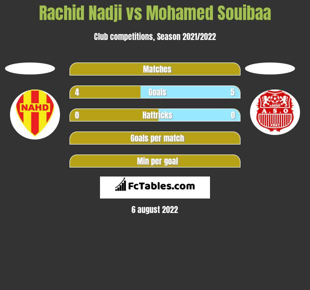 Rachid Nadji vs Mohamed Souibaa h2h player stats