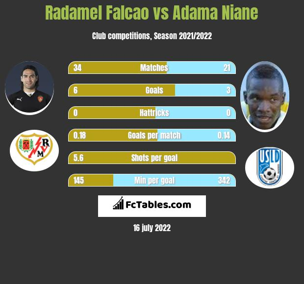 Radamel Falcao vs Adama Niane h2h player stats