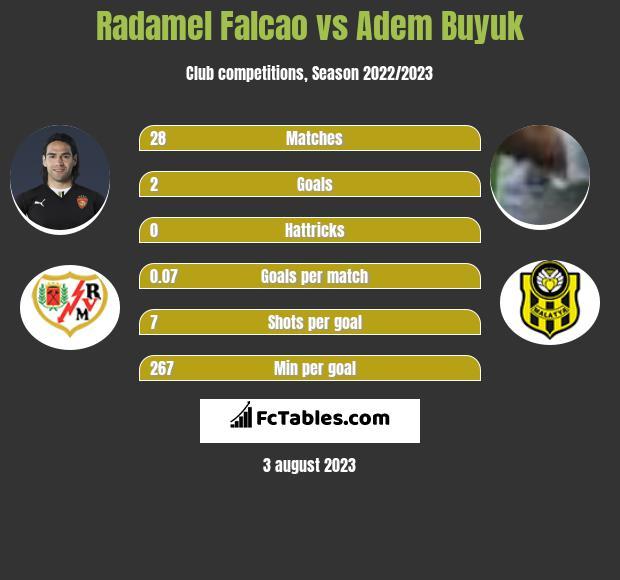 Radamel Falcao vs Adem Buyuk infographic