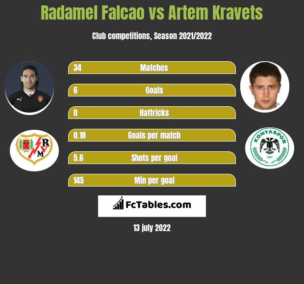 Radamel Falcao vs Artem Kravets infographic