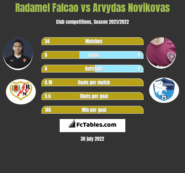 Radamel Falcao infographic statistics for Galatasaray