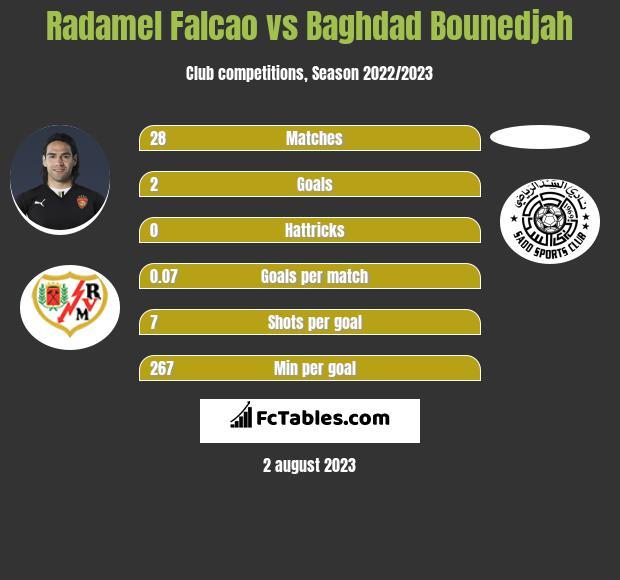 Radamel Falcao vs Baghdad Bounedjah h2h player stats