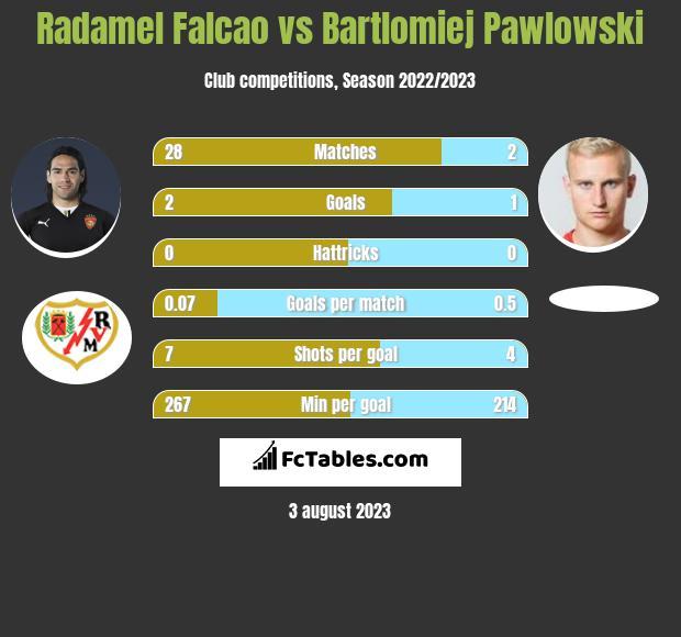 Radamel Falcao vs Bartłomiej Pawłowski infographic