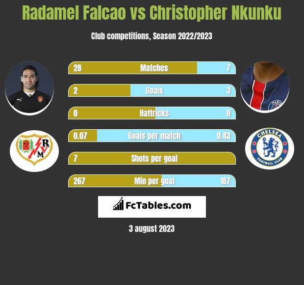 Radamel Falcao vs Christopher Nkunku infographic