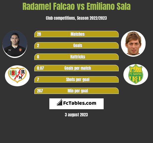 Radamel Falcao vs Emiliano Sala h2h player stats