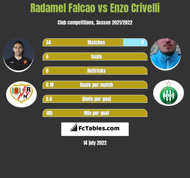 Radamel Falcao vs Enzo Crivelli infographic