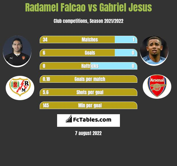 Radamel Falcao vs Gabriel Jesus h2h player stats