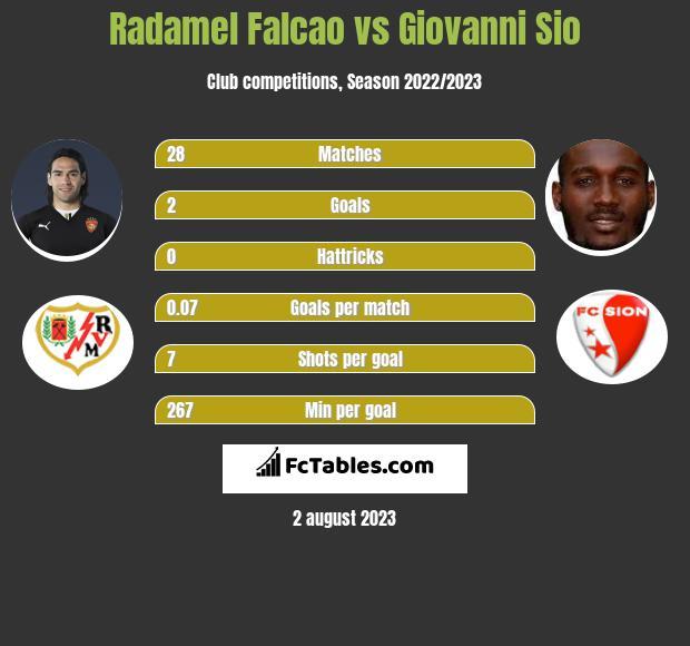 Radamel Falcao vs Giovanni Sio infographic