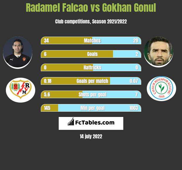 Radamel Falcao vs Gokhan Gonul h2h player stats