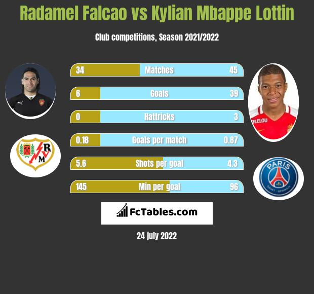 Radamel Falcao vs Kylian Mbappe Lottin h2h player stats
