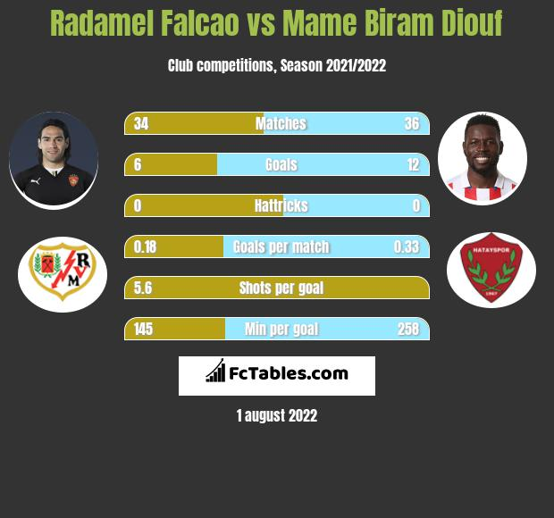Radamel Falcao vs Mame Biram Diouf h2h player stats