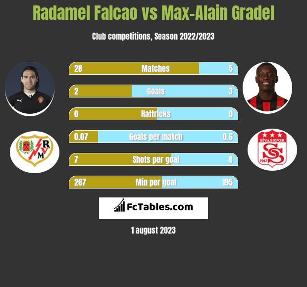 Radamel Falcao vs Max-Alain Gradel h2h player stats