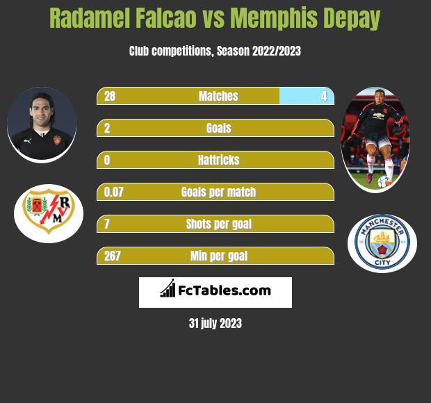 Radamel Falcao vs Memphis Depay h2h player stats