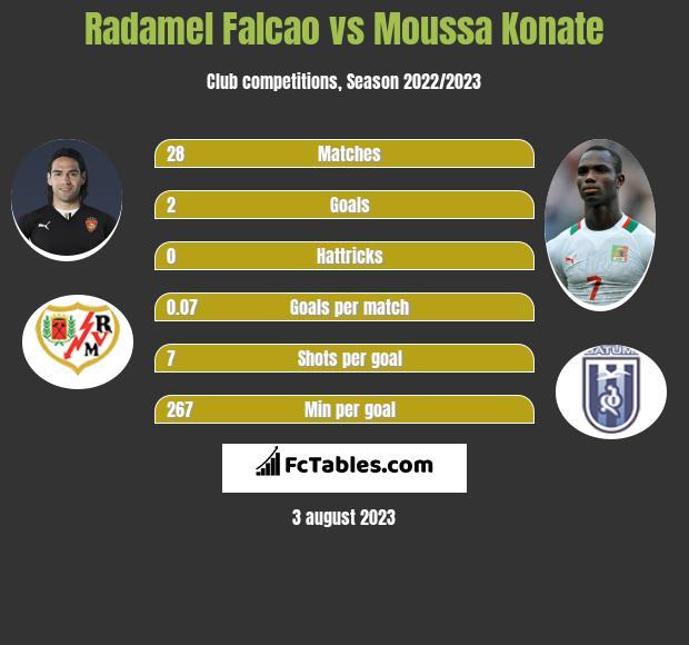 Radamel Falcao vs Moussa Konate h2h player stats