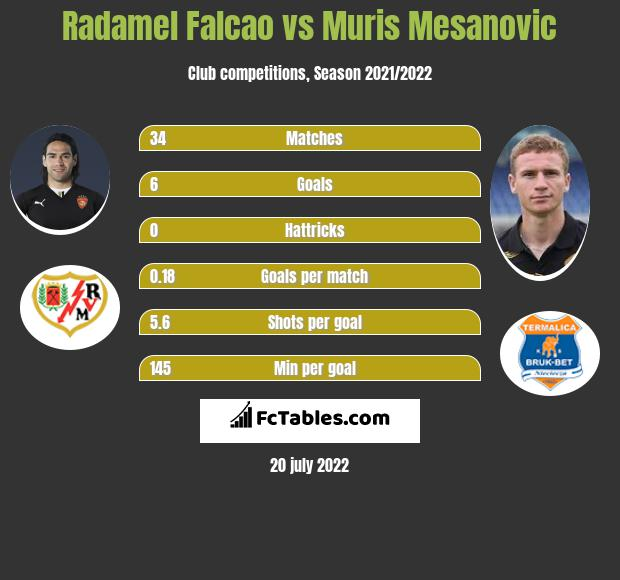 Radamel Falcao vs Muris Mesanovic infographic