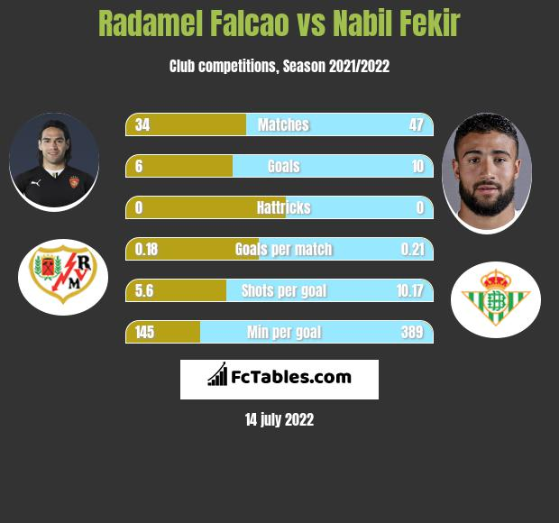 Radamel Falcao vs Nabil Fekir h2h player stats