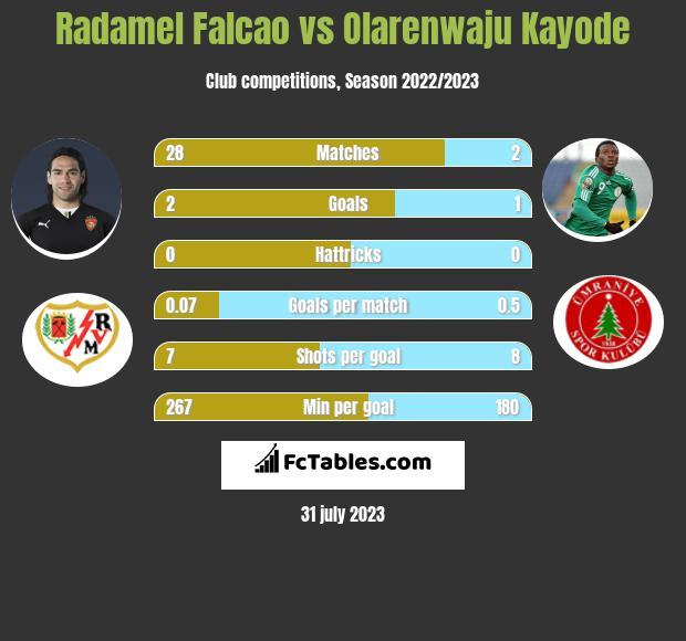 Radamel Falcao vs Olarenwaju Kayode infographic