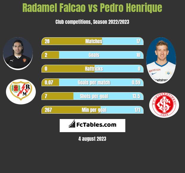 Radamel Falcao vs Pedro Henrique infographic