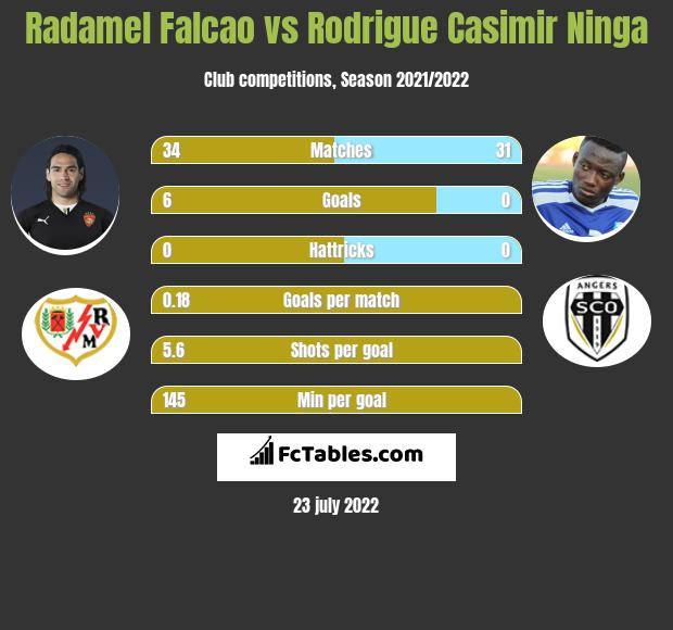 Radamel Falcao infographic statistics for AS Monaco