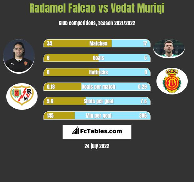 Radamel Falcao vs Vedat Muriqi infographic