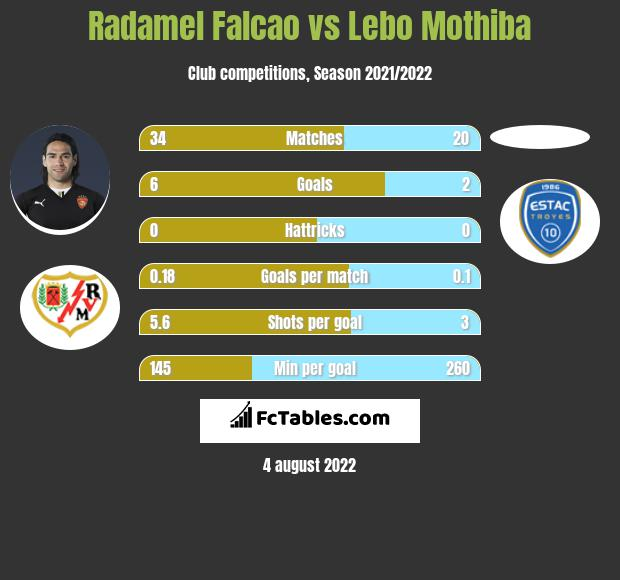 Radamel Falcao vs Lebo Mothiba h2h player stats