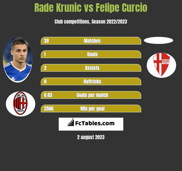 Rade Krunic vs Felipe Curcio infographic