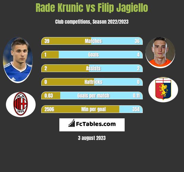 Rade Krunic vs Filip Jagiello infographic