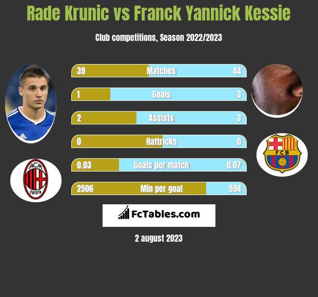 Rade Krunic vs Franck Yannick Kessie infographic