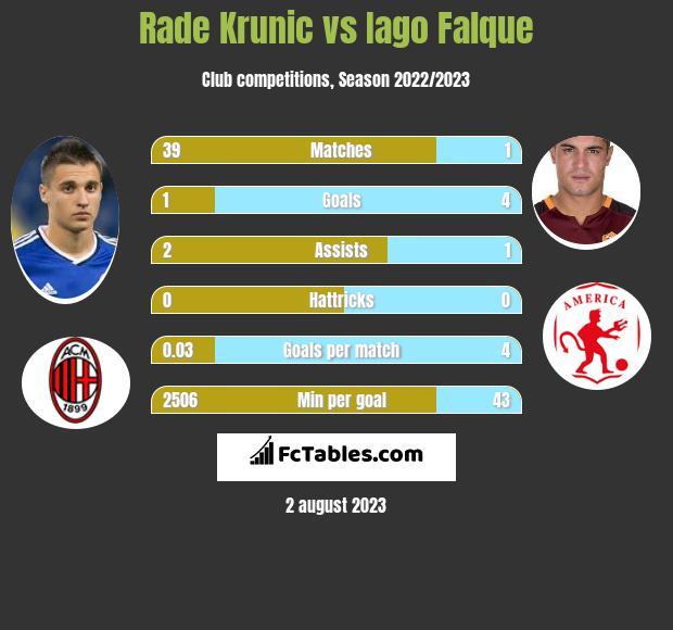 Rade Krunic vs Iago Falque infographic