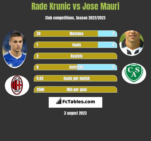 Rade Krunic vs Jose Mauri infographic