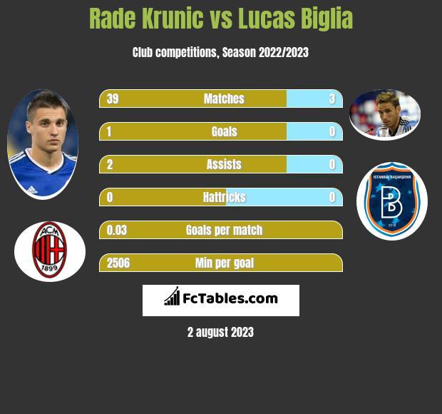 Rade Krunic vs Lucas Biglia infographic
