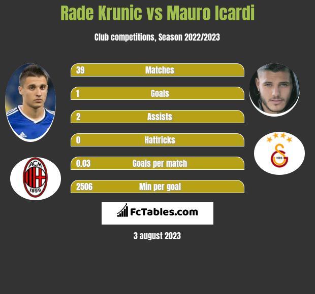 Rade Krunic vs Mauro Icardi infographic