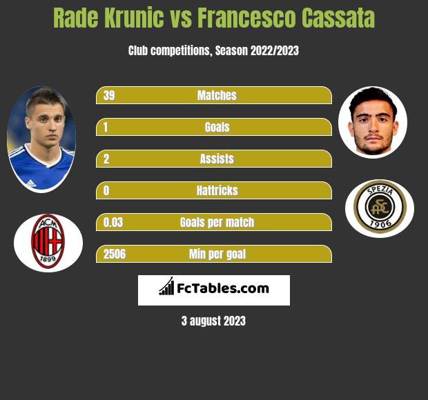 Rade Krunic vs Francesco Cassata infographic