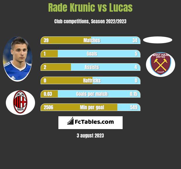 Rade Krunic vs Lucas infographic