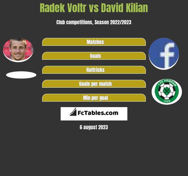 Radek Voltr vs David Kilian infographic