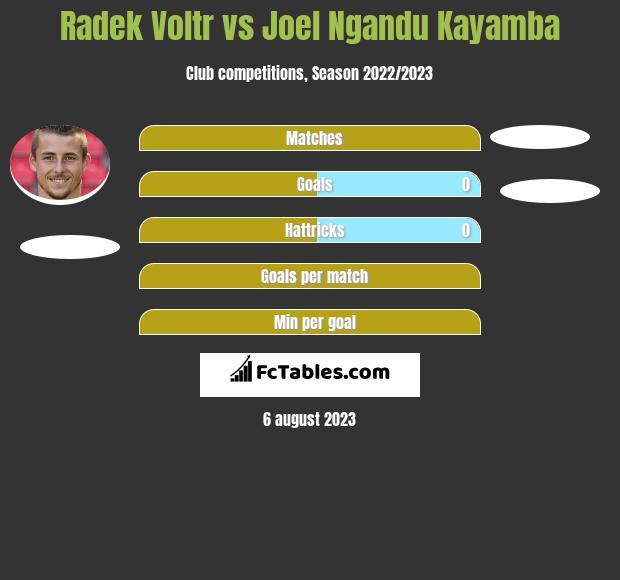 Radek Voltr vs Joel Ngandu Kayamba infographic