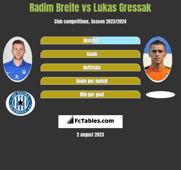 Radim Breite vs Lukas Gressak infographic