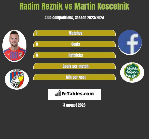 Radim Reznik vs Martin Koscelnik infographic