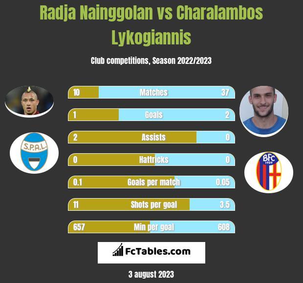Radja Nainggolan vs Charalambos Lykogiannis infographic