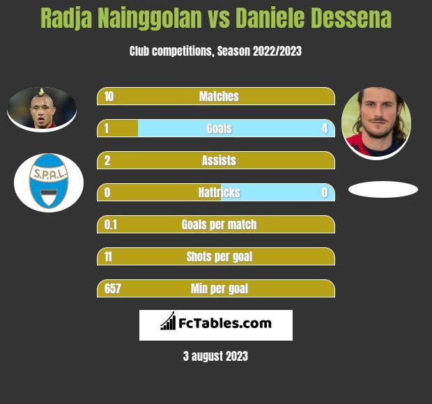Radja Nainggolan vs Daniele Dessena infographic